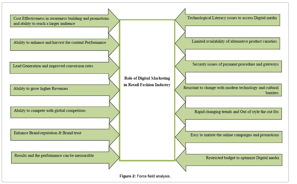 accounting-marketing-analysis