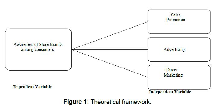accounting-marketing-businesses-theoretical-framework