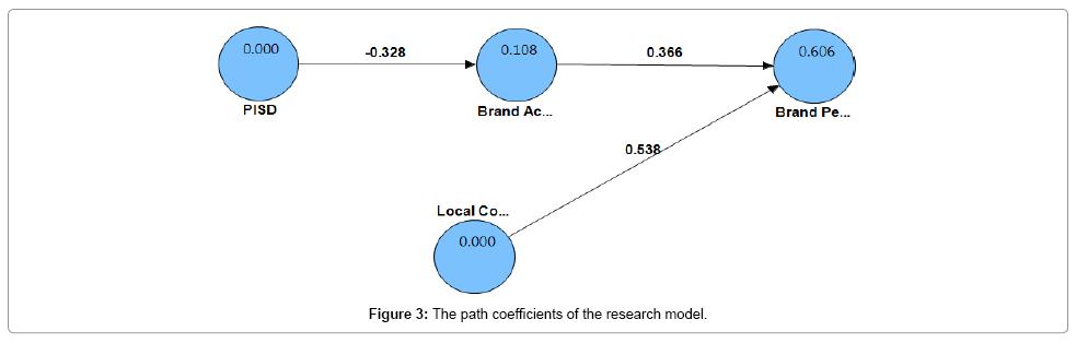 accounting-marketing-coefficients