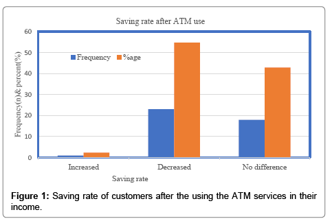 Impacts of ATM Services on the Customers Saving/Withdrawal Rate in
