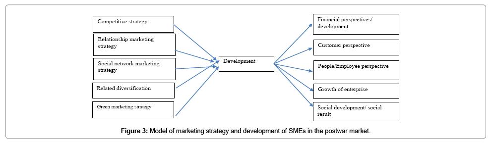 accounting-marketing-development