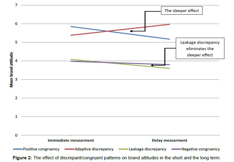 accounting-marketing-discrepant-congruent-attitudes