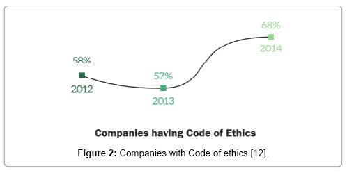 accounting-marketing-ethics