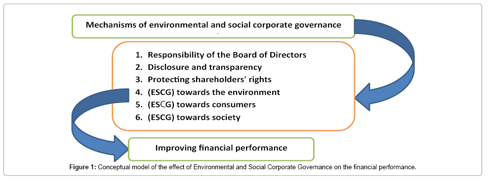 The Effect of Environmental and Social Corporate Governance on the