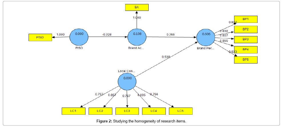 accounting-marketing-homogeneity