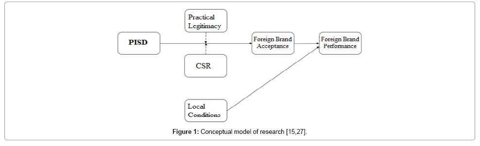 accounting-marketing-model