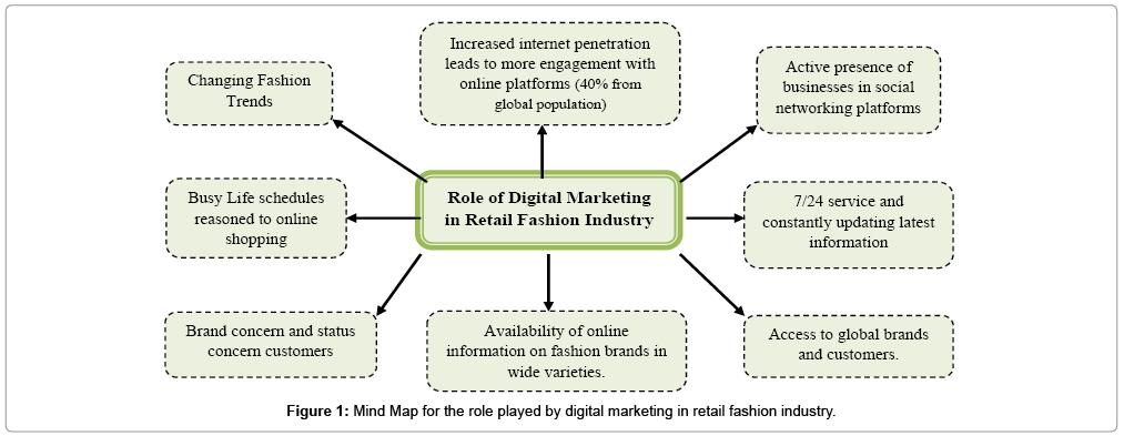 accounting-marketing-played
