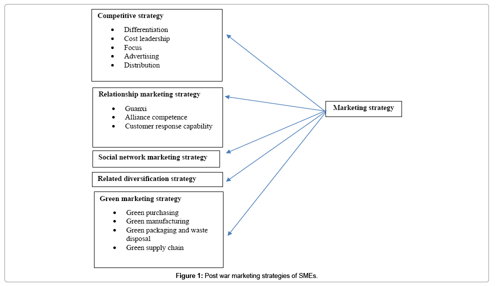 accounting-marketing-strategies