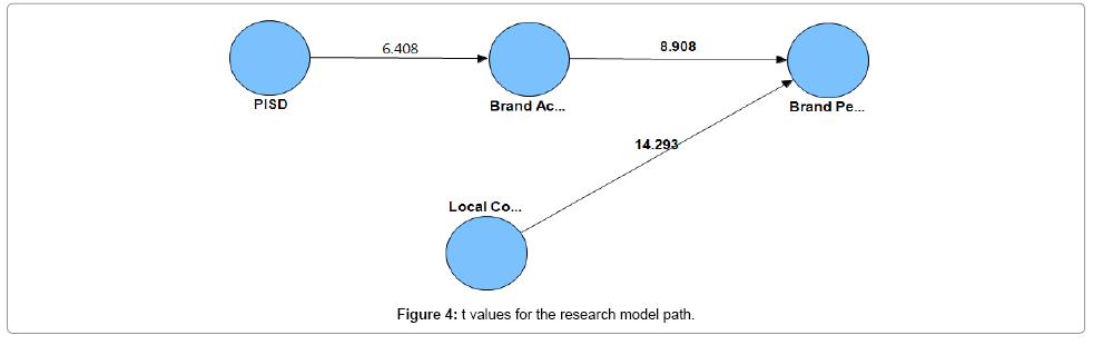 accounting-marketing-values