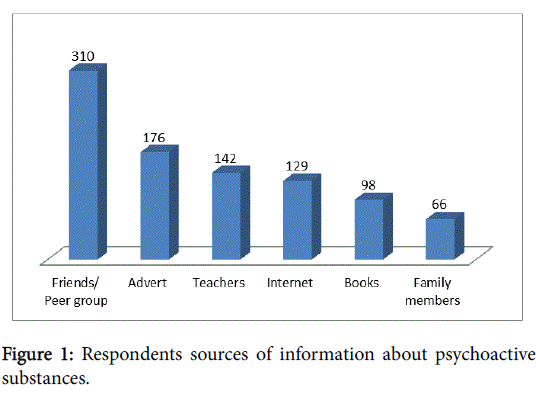 addiction-research-Respondents-sources