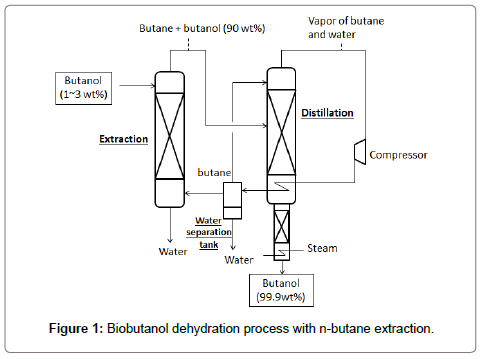 dvanced-chemical-engineering-butane-solvent