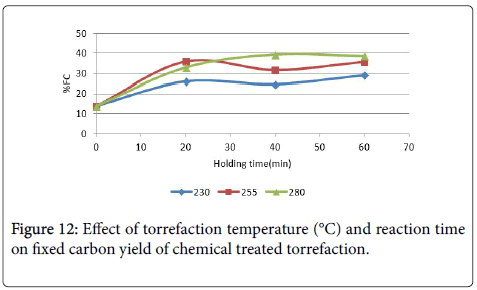 advanced-chemical-engineering-carbon-yield