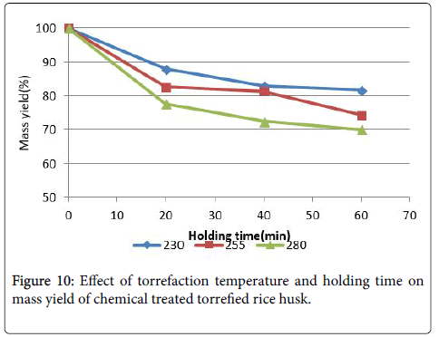 advanced-chemical-engineering-temperature