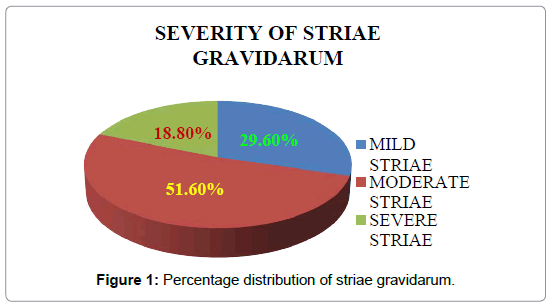 advanced-practices-nursing-striae-gravidarum