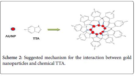 advanced-techniqes-biology-medicine-mechanism