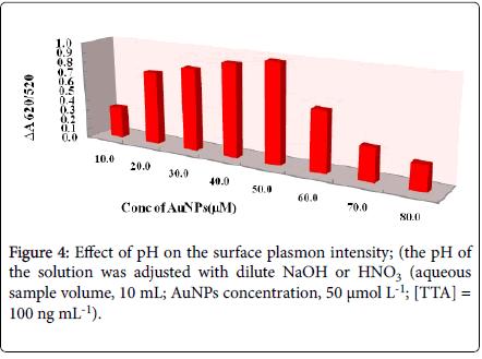 advanced-techniqes-biology-medicine-plasmon