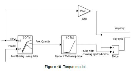 advances-automobile-engineering-Torque-model