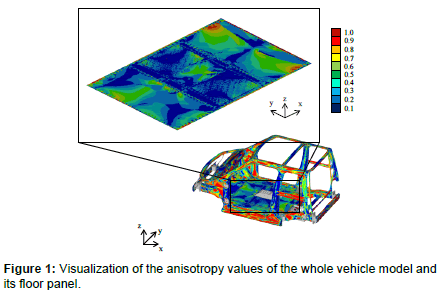 advances-automobile-engineering-anisotropy-values