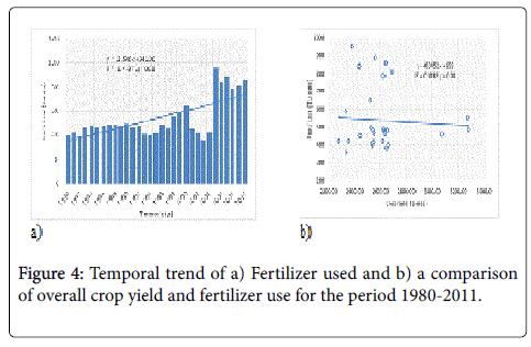 advances-crop-science-effect-Temporal-trend