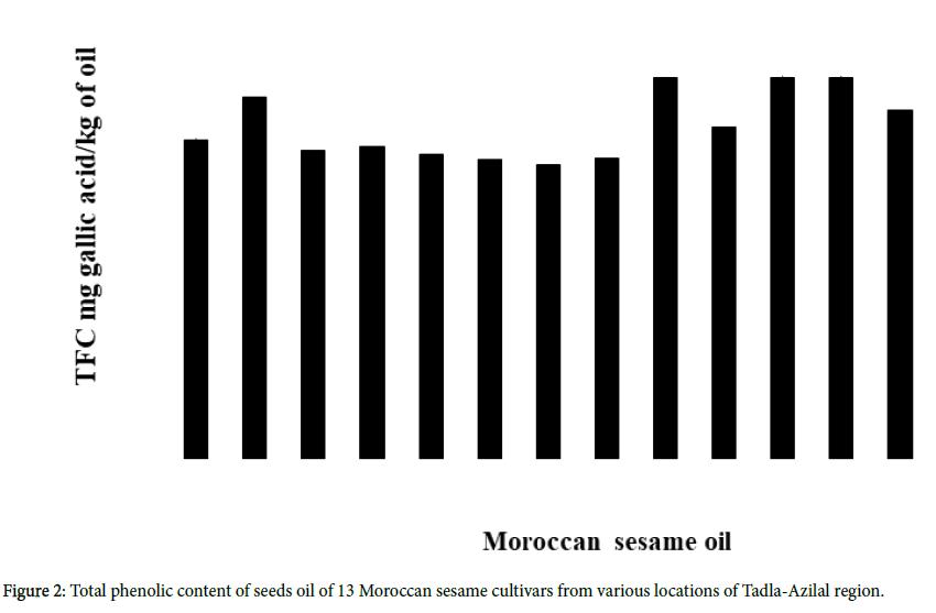 advances-crop-science-seeds-oil