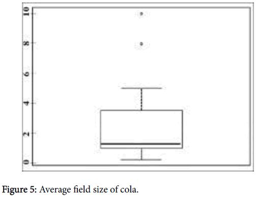 advances-crop-science-technology-Average-field-size
