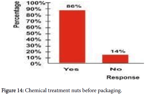 advances-crop-science-technology-Chemical-treatment