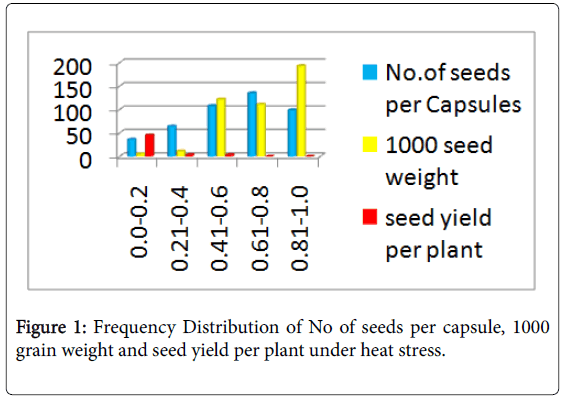 advances-crop-science-technology-Frequency-Distribution