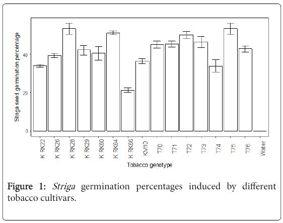 advances-crop-science-technology-Striga-germination