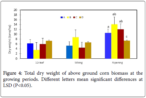 advances-crop-science-technology-biomass
