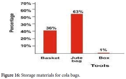 advances-crop-science-technology-cola-bags