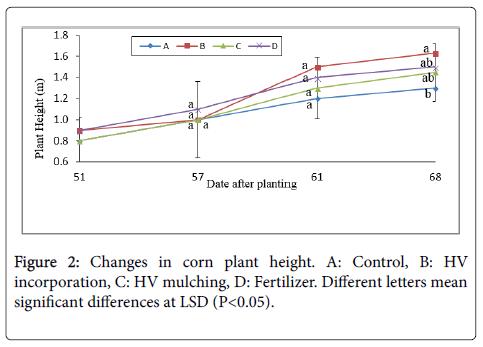 advances-crop-science-technology-fertilizer