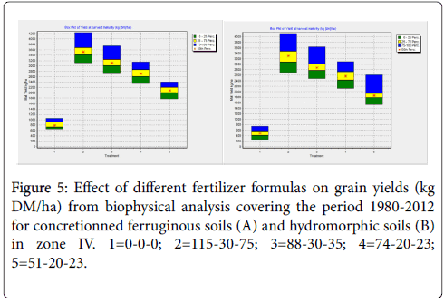 advances-crop-science-technology-grain-yields
