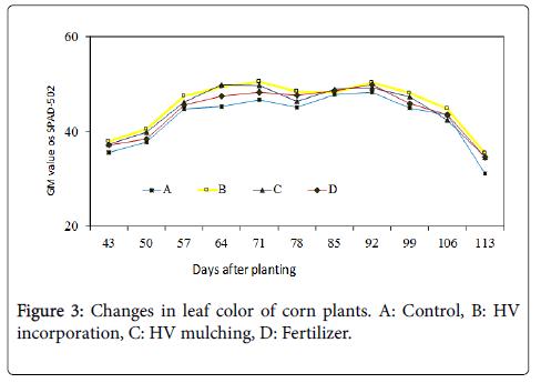 advances-crop-science-technology-mulching