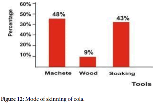advances-crop-science-technology-skinning-cola