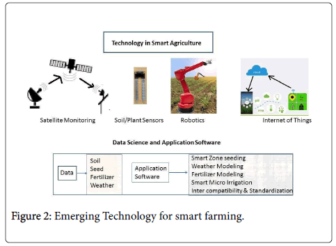 Technology Assisted Knowledge Agriculture for Sustainable