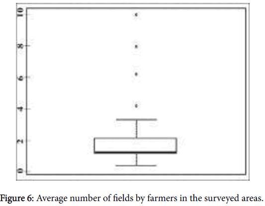 advances-crop-science-technology-surveyed-areas