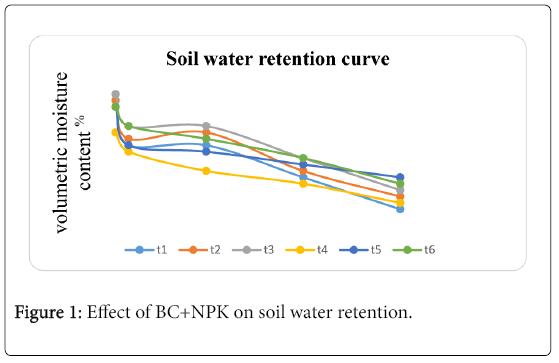 advances-crop-science-technology-water-retention