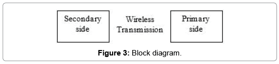 advances-in-automobile-engineering-Block-diagram