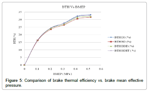 advances-in-automobile-engineering-thermal-efficiency