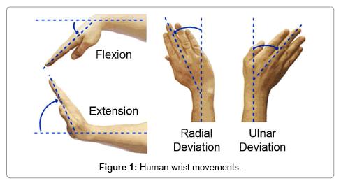 advances-in-robotics-automation-movements
