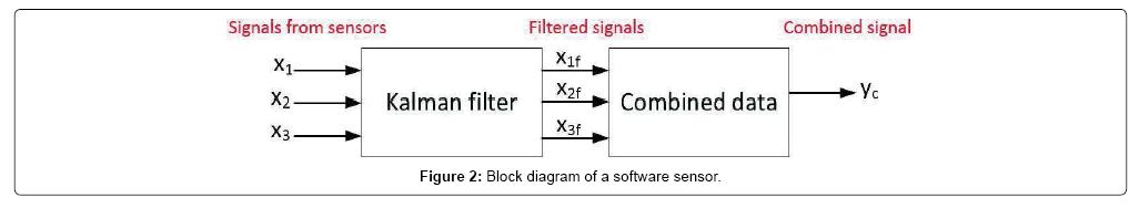 advances-in-robotics-automation-sensor