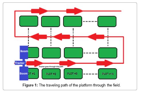 advances-in-robotics-automation-traveling