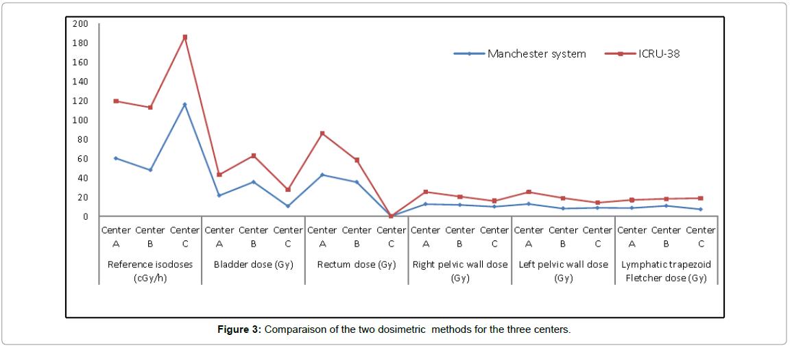 advances-oncology-research-comparaison-two-dosimetric