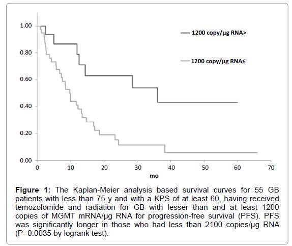advances-oncology-research-treatments-survival-curves