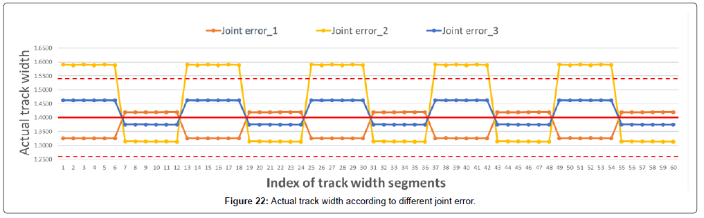 advances-robotics-automation-actual-track-width-joint-error