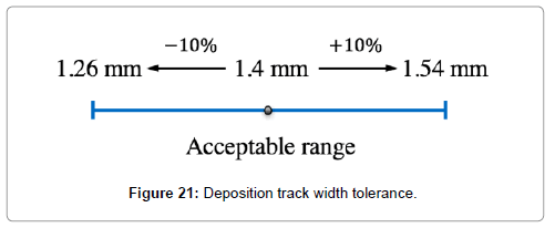 advances-robotics-automation-deposition-track-width-tolerance