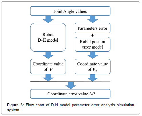 advances-robotics-automation-flow-chart-parameter-error