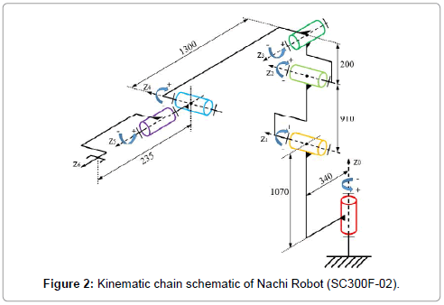 advances-robotics-automation-kinematic-chain-schematic