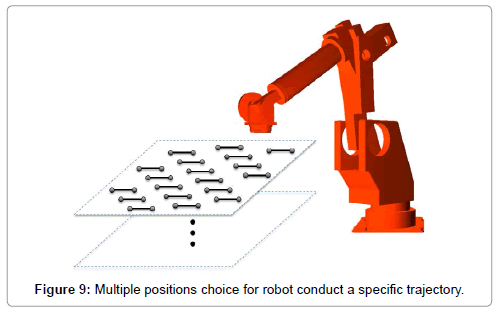 advances-robotics-automation-multiple-positions-choice