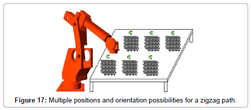 advances-robotics-automation-multiple-positions-orientation